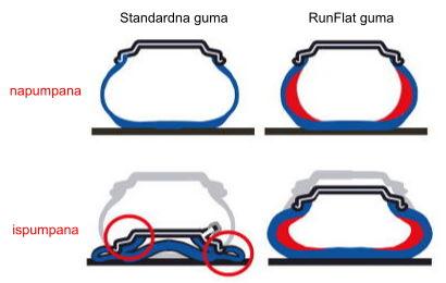 Run flat gume - razlika između običnih i run flat guma
